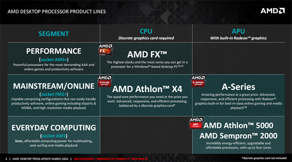 AMD has announced two more FM2+ desktop processors in the A10-7890K and Athlon X4 880K. (Image Source: AMD)