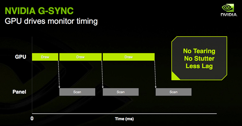 G-Sync matches the monitor's refresh rate to the GPU draw rate. (Image Source: NVIDIA)