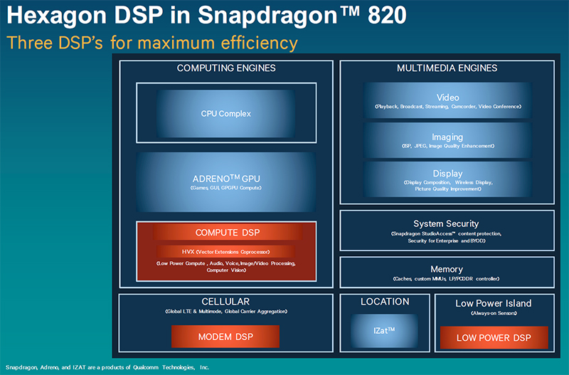 The Hexagon 680 DSP actually comprises three parts for different, specialized tasks. (Image Source: Qualcomm)