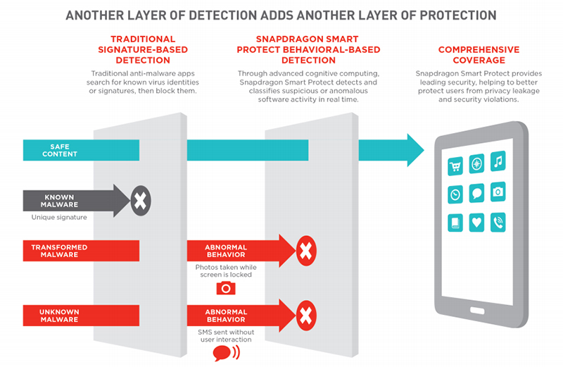 Smart Protect can fight new incidences of malware on-the-fly. (Image Source: Qualcomm)