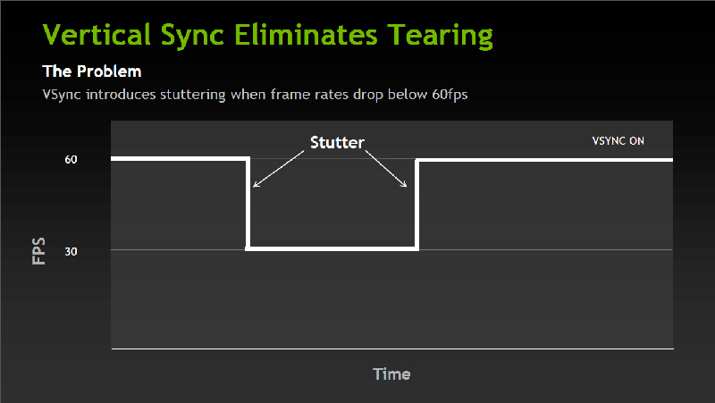 When frame rates fall below 60fps on a 60Hz display, V-Sync responds by lowering the frame rate cap to a lower figure, for instance 30fps. (Image Source: HardOCP)