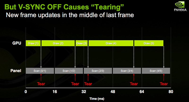 Tearing occurs most commonly at high frame rates, when a second frame is drawn in the middle of a scan interval. (Image Source: NVIDIA)