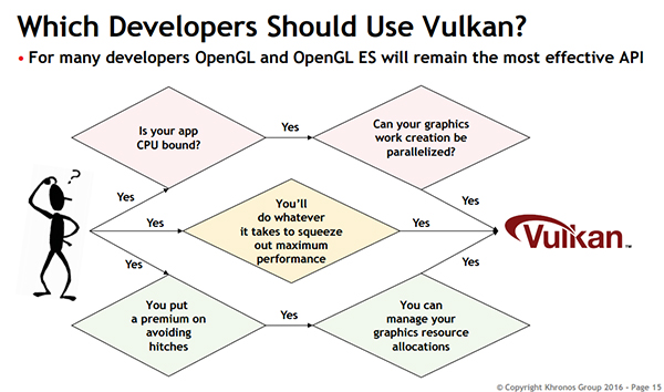 Vulkan isn't intended to replace OpenGL.