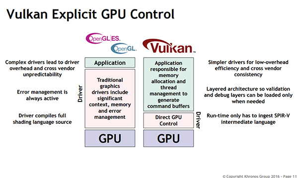 Vulkan gives developers explicit control over the GPU's memory resources.