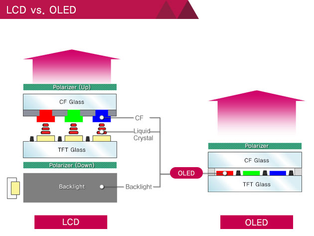 Are OLED displays finally ready for prime time ...