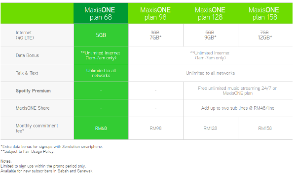 Maxis Adds Maxisone Plan 68 But Only For East Malaysia Hardwarezone Com My