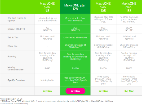 Maxis adds MaxisONE Plan 68, but only for East Malaysia