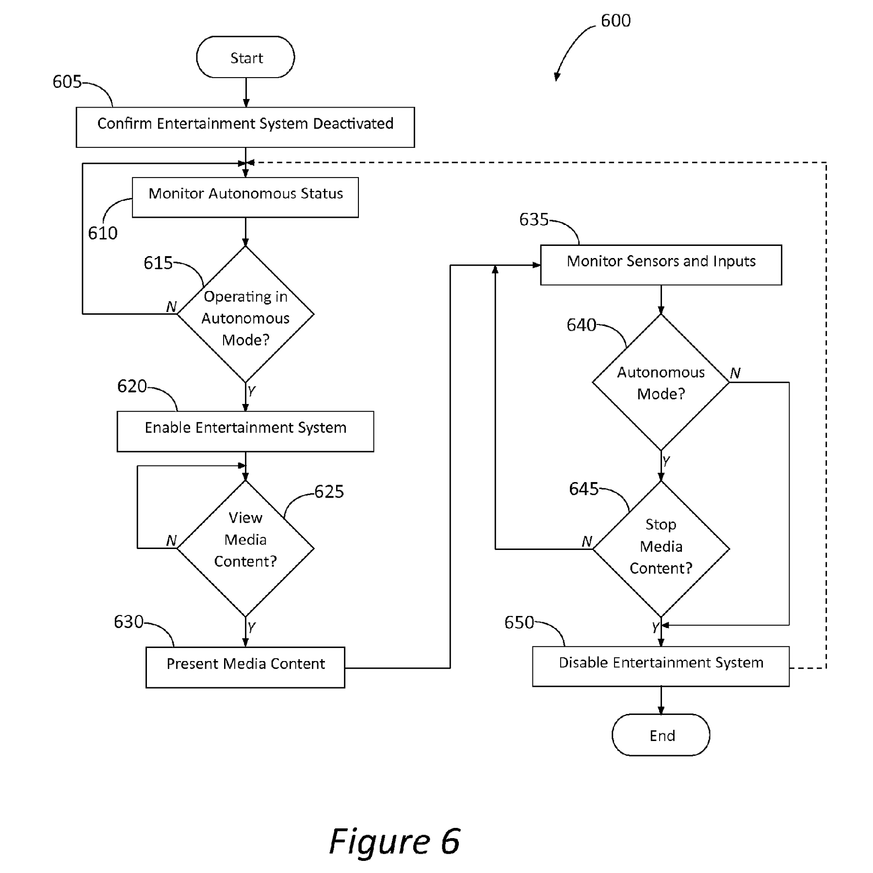 Ford's patent diagrams illustrate how the driverless car and the in-car entertainment system will decide to provide or keep the screen during a trip.