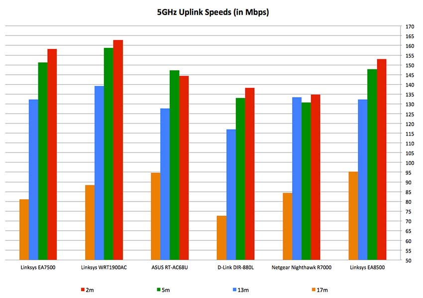 Performance & Conclusion : Linksys EA7500 Max-Stream AC1900