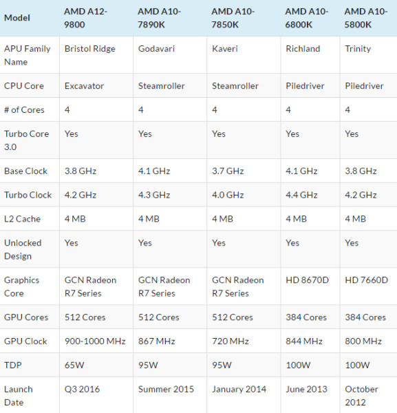 Here's a spec sheet showing the difference between AMD's new Bristol Ridge APU and its predecessors. <br> Image source: WCCFTech.
