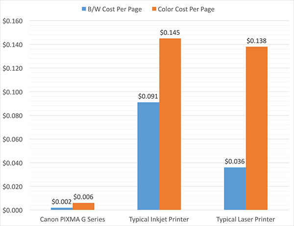 (Note: Figures based on a typical inkjet printer using a S$37 B/W and S$58 color cartridges with 400-page yield; and a laser printer using a S$220 B/W and three S$300 color toners with around 6,000-page yield.)