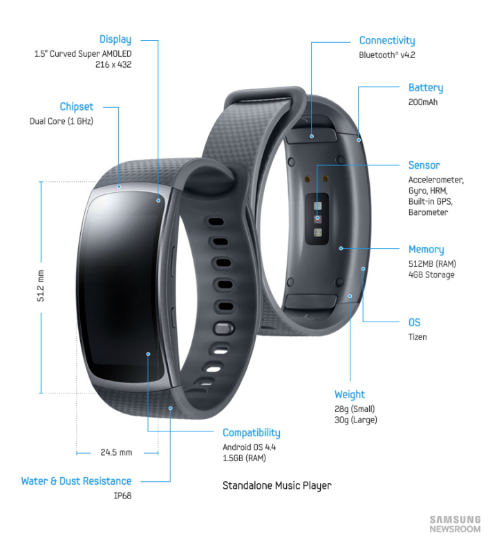 Some quick specifications for the Samsung Gear Fit2.