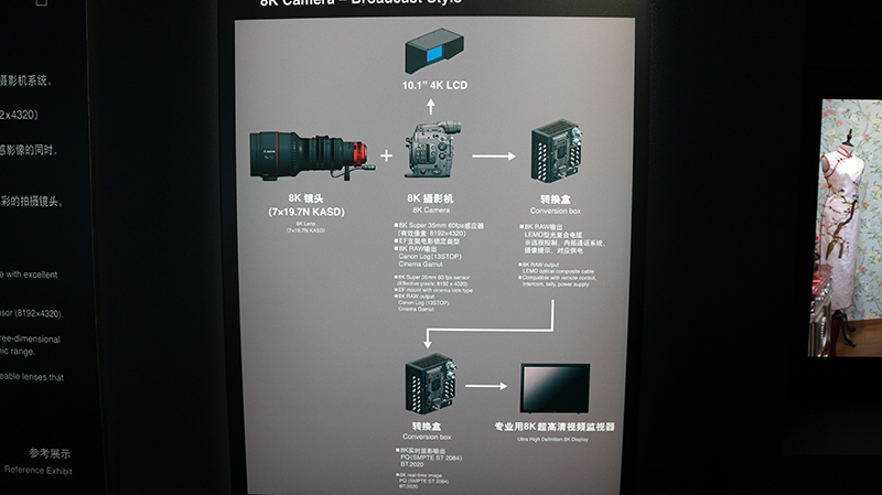 Explanation on how to achieve 8K resolution live broadcast footage. Canon intends to have this technology ready for live broadcasting of the Olympic games in 2020.