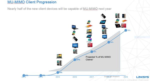Half of all new client devices next year will be MU-MIMO compatible.
