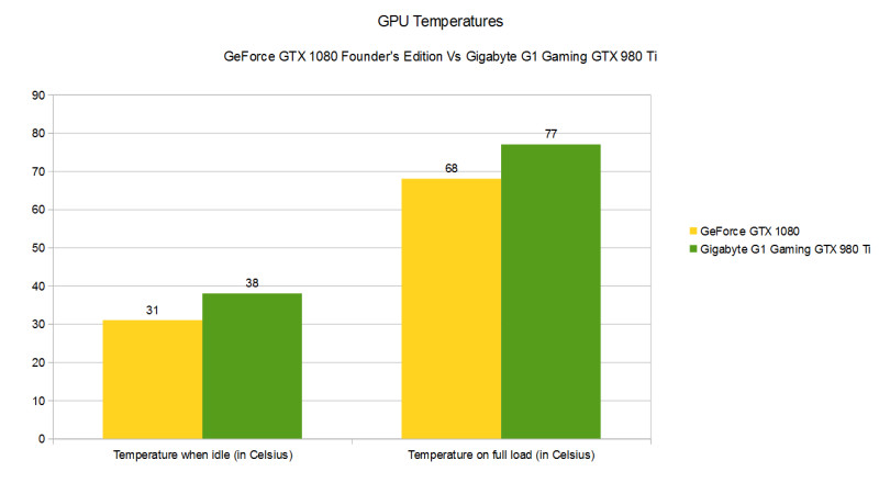 Performance, Benchmarks, and Conclusion : NVIDIA GeForce GTX