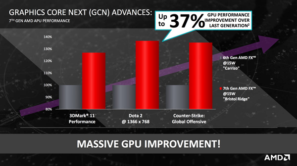 You can expect the Graphics Core Next (GCN) in the 7th gen AMD FX to deliver up to 37% more speed.