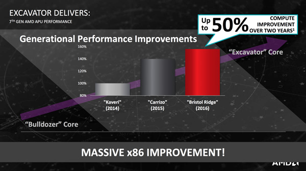 "The new AMD APUs claim to have as much as 50% performance improvement as compared to its 2-year old ""Kaveri"" APU."