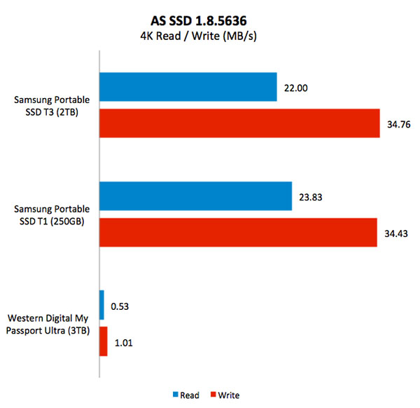 Results - AS SSD Benchmark : Samsung Portable SSD T3 - A