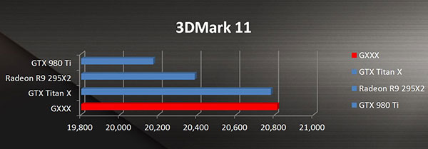 While these scores should be taken with a pinch of salt, they're still extremely tantalizing. (Image Source: ASUS)