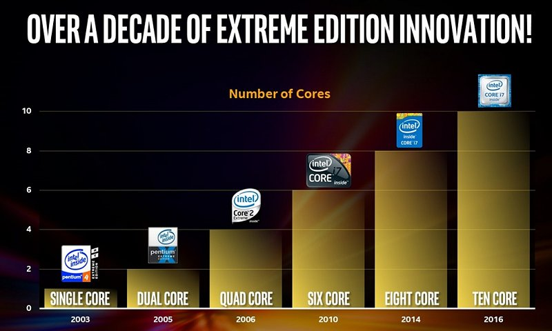 Is this a sign that a 12-core desktop CPU will be out in 2018?