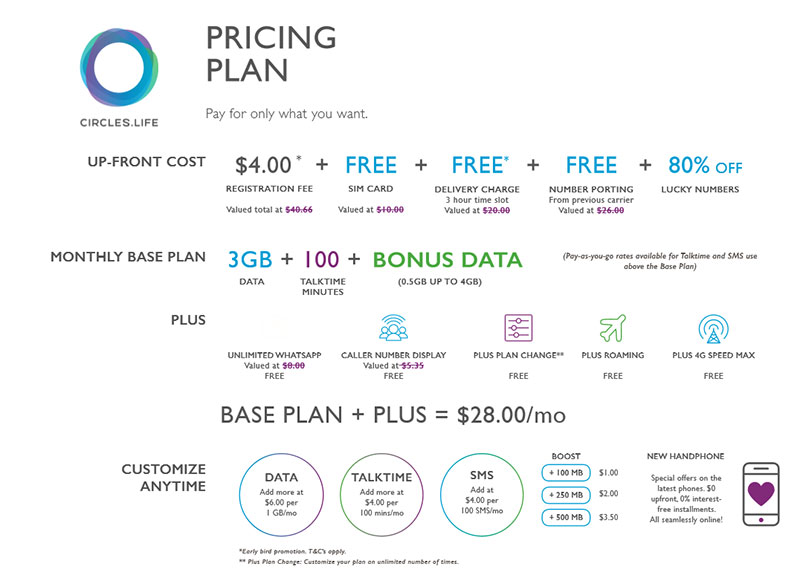 Circles Life Price Plan Heres A Quick Overview Of The Customization Options Available