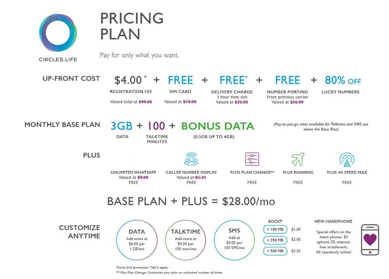 Circles.Life price plan