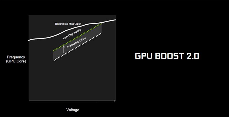 Скачать nvidia gpu boost 2. 0.