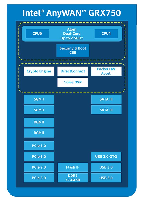A block diagram of the Intel NPU.