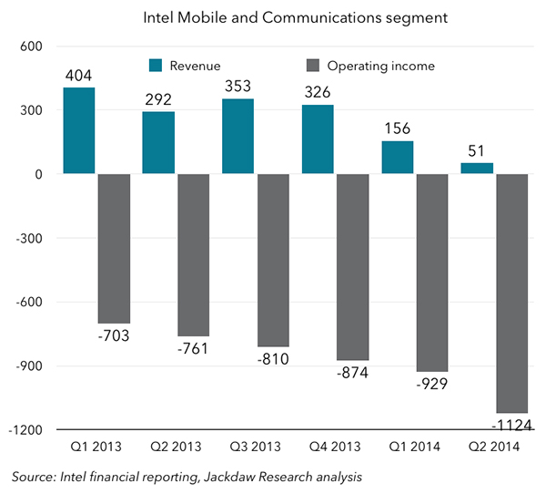 Intel only reported its loss-making mobile division separately for two years before folding it back into its PC unit.