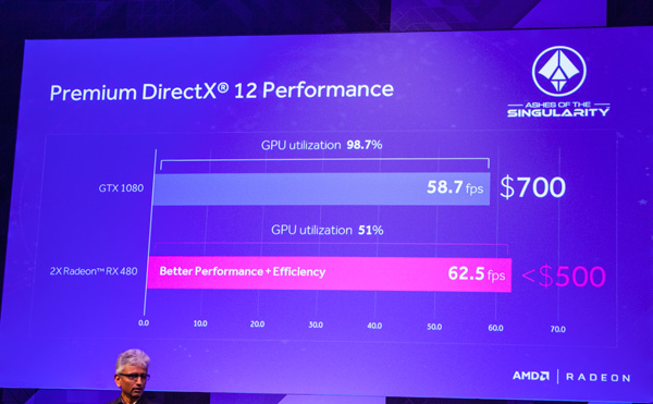 The new Radeon RX 480 in dual Crossfire configuration costing less than US$500 can outperform the NVIDIA GeForce GTX 1080 costing about US$700.