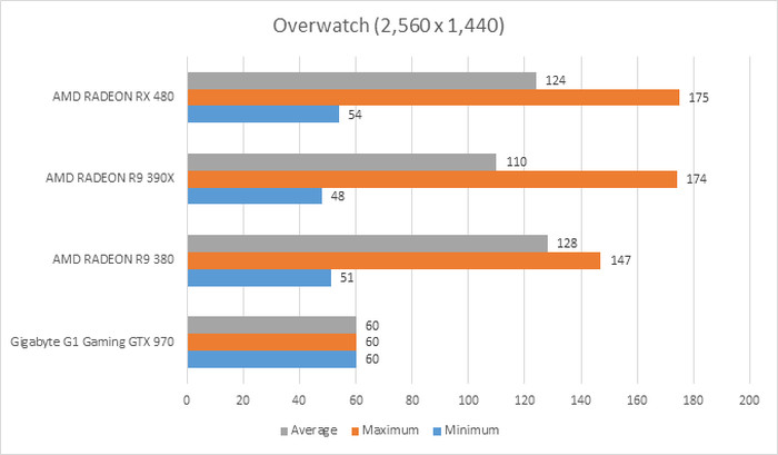 Benchmarks and Performance I: 1,440p Gaming : AMD Radeon RX 480