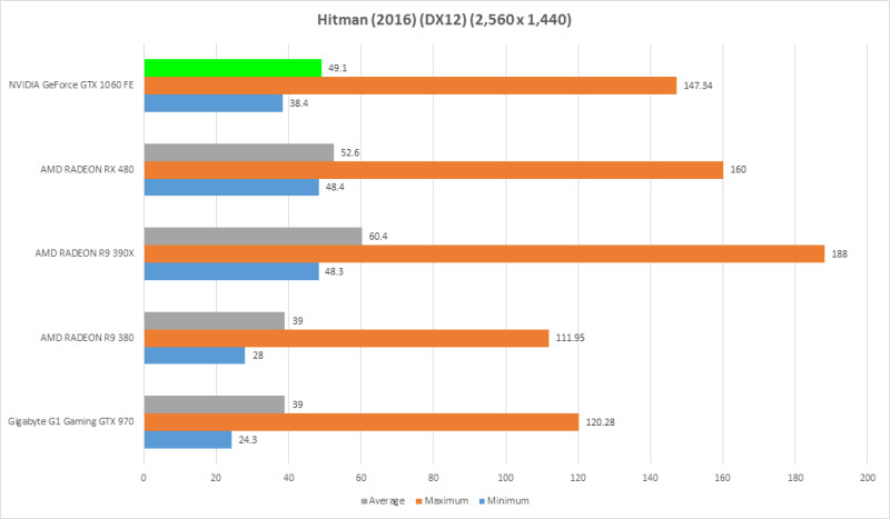 Performance, Benchmarks, and Conclusion : NVIDIA GeForce GTX 1060