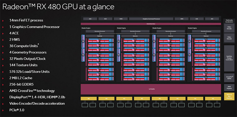 AMD Radeon RX 480 block diagram