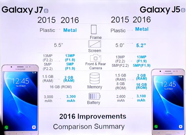 Samsung Unveils Samsung Galaxy J Series 2016 Hardwarezonecomph