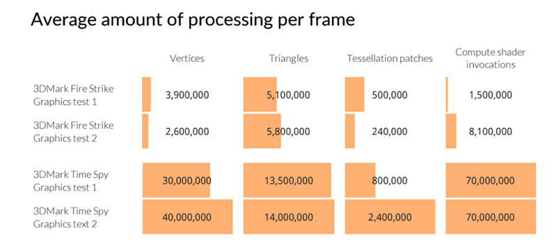 Here's a look at a graph Futuremark provided to illustrate the difference in the number of objects being drawn to the screen. (Image Source: Futuremark)