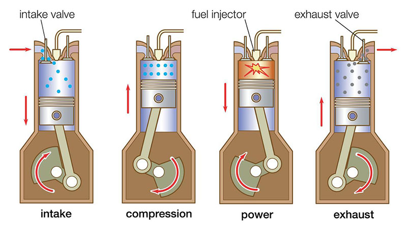 the background information of the internal combustion engine