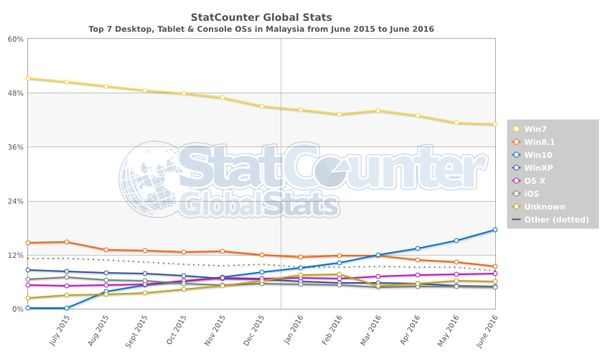 StarCounter statistics for Malaysia.
