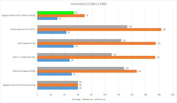 Benchmarks and Conclusions : Gigabyte GeForce GTX 1060 G1 Gaming