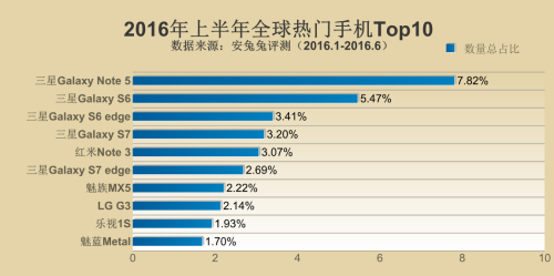 The top 10 popular smartphones in the world for 1H 2016. <br>Image source: AnTuTu
