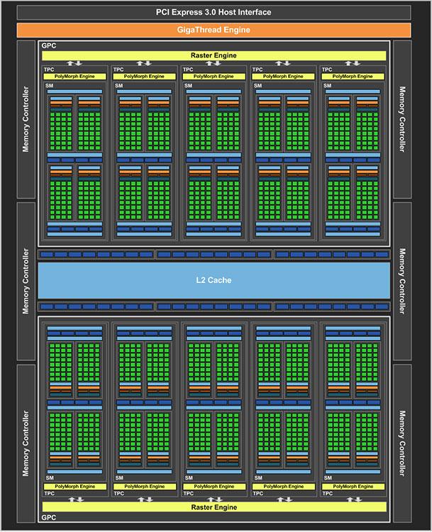NVIDIA GeForce GTX 1060 block diagram