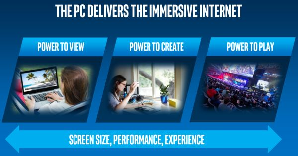 Intel's 7th generation Core processors are designed for the 'Immersive Internet', which consists of 4K UHD streaming content and 4K UHD 360-degree videos.