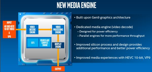 A new media engine lets these processors decode 4K UHD content faster.