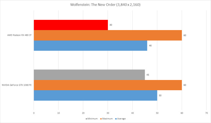 Benchmarks and Performance II: CrossFire and 4K, Conclusion