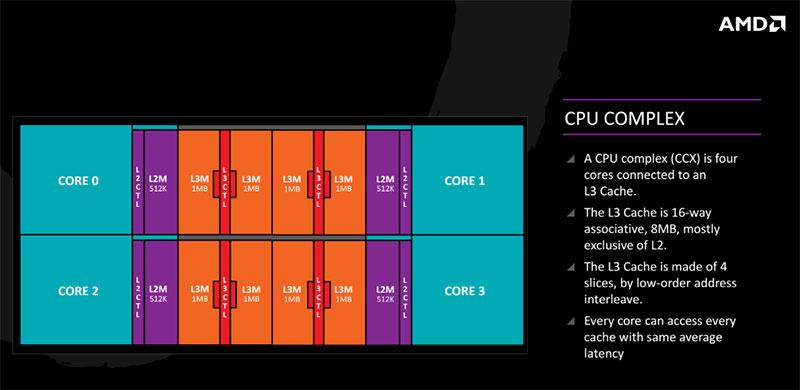 Zen's CCX comprises four cores connected to an L3 cache.