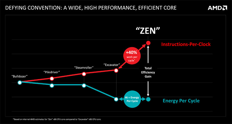 AMD worked from the start to make Zen as power efficient as possible.