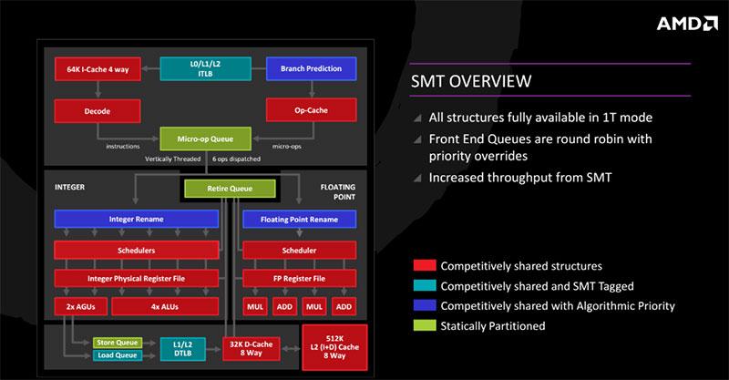 AMD has finally implemented simultaneous multi-threading on Zen.