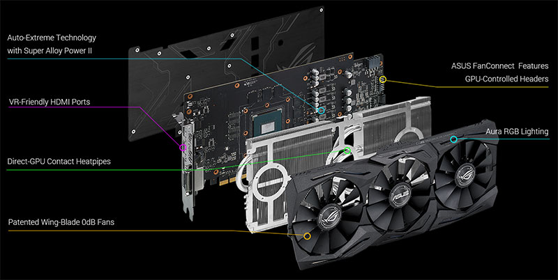 This schematic overview provides a clearer picture of the two FanConnect headers, which are located at the end of the card. (Image Source: ASUS)