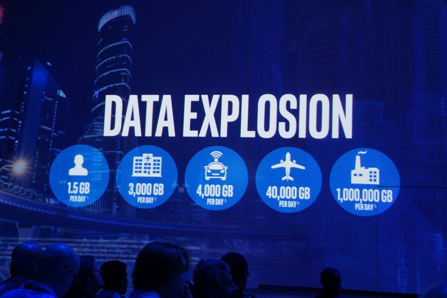 This is the expected data explosion the world has to deal with by 2020.