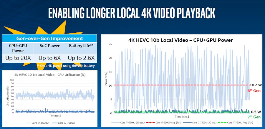 Hardware video codec acceleration combined with reduced CPU utilization yield lower system power consumption which means you can watch high quality content for much longer.