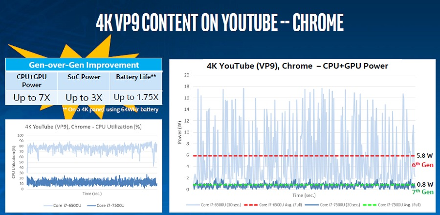 Even when viewing VP9 codec based video content, you can realize notable power savings which,  again translate to a longer battery life.
